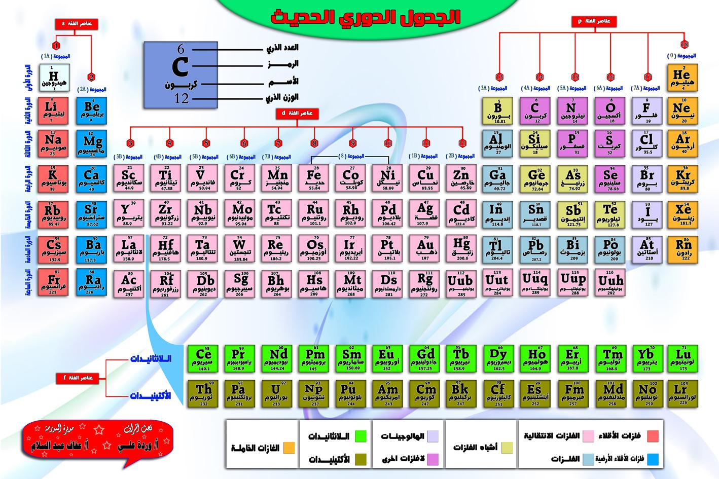 الجدول الدوري لعناصر المواد الكميائية