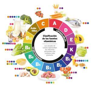 أنواع الفيتامينات في الغذاء